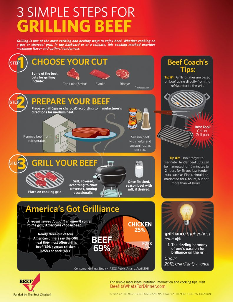 Beef-Grilling Infographic
