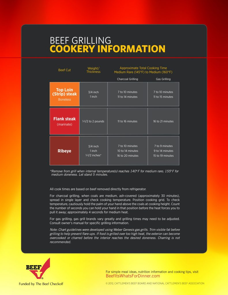 Beef-Grilling tips infographic